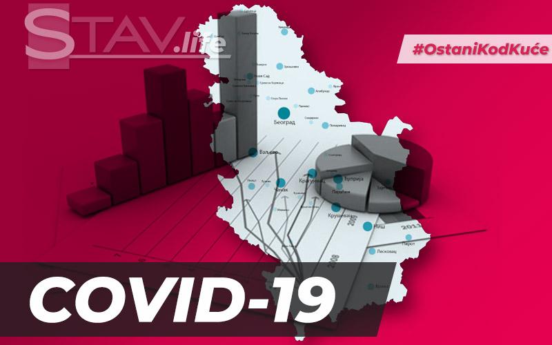 COVID-19 DO SADA ODNEO OSAM ŽIVOTA